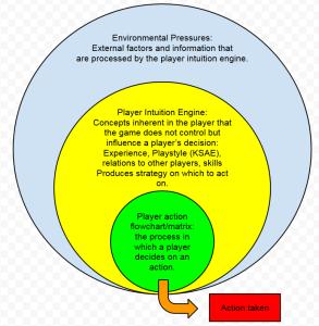 Player Decision Engine